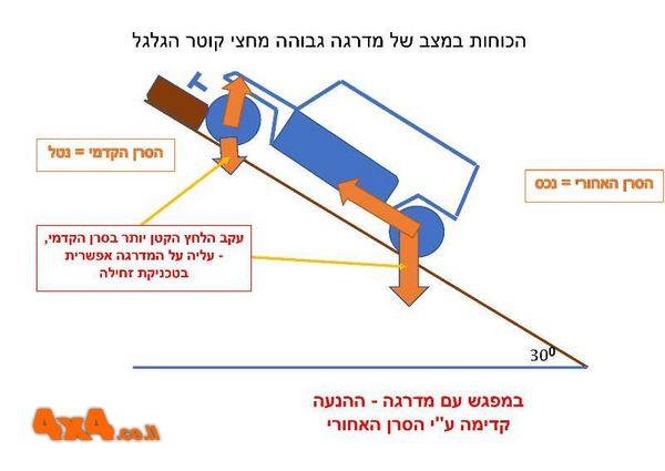 דוגמא להסבר הבעיה במדרגה הגבוהה מחצי קוטר גלגל וקרקע תחוחה