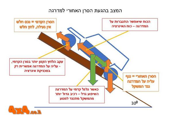 הבעיה הנוצרת בהגעת הסרן האחורי למדרגה והפתרון באינרציה