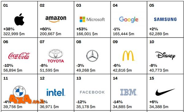 פורום: מרצדס - אחד המותגים המובילים בעולם