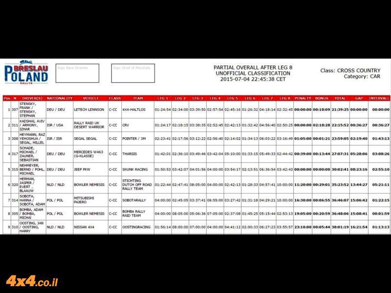 הטבלה המסכמת את ראלי ברסלאו 2015