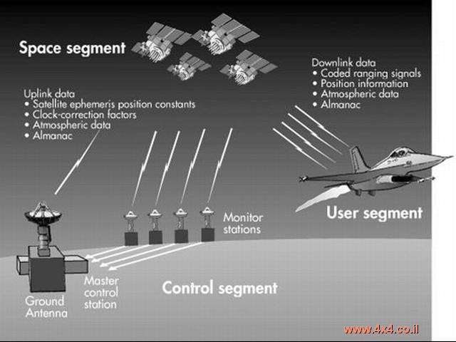 הרוסים האמריקאים ומערכת GPS