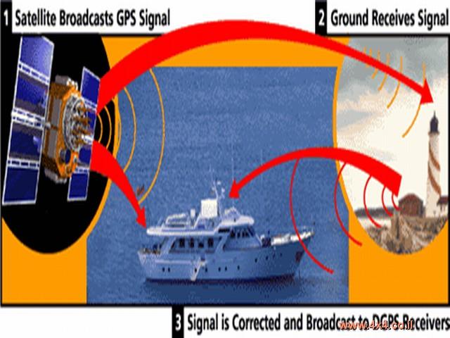 WAAS ו- EGNOS מערכות לתיקון דיפרנציאלי דינמי