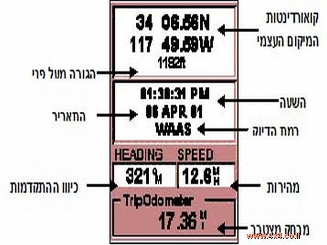 מסך POSITION המיקום העצמי: