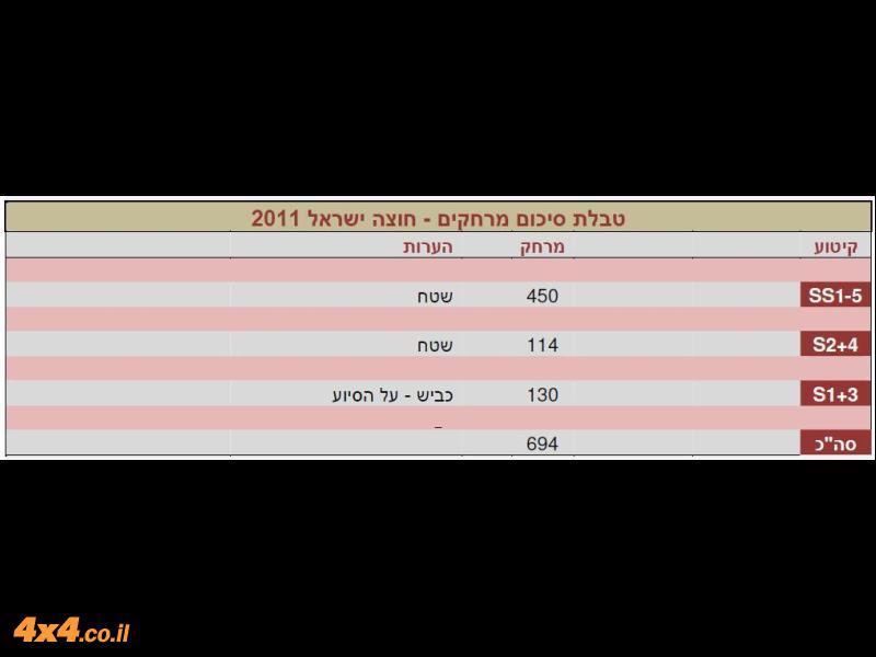 הטבלה המסמכת את מרחקי הנסיעה בבאחה
